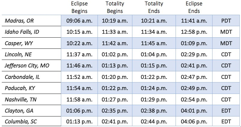 Safety Tips for Viewing the Solar Eclipse, August 21. Buy your glasses now.