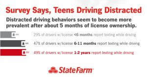 28% of the teen drivers involved in fatal crashes had been drinking or had a prior moving violation such as speeding Before getting behind the wheel, new drivers and their parents can promise and commit to each other that they will practice safe driving habits. Use the agreement below to begin a discussion with new drivers. PARENT/TEEN SAFE DRIVING AGREEMENT (copy and sign) As a family, we agree that… • Driving is not a right; it is a privilege that can be taken away • Safe driving requires a person's complete attention and focus • Driver performance is impaired by drugs, alcohol, and sleepiness • Proper sleep is important for health and safety, and we will make it a priority in our lives • Speeding and other forms of reckless driving are dangerous • Seatbelts save lives As a new driver, I agree to… • Wear a seatbelt and obey traffic laws at all times • Not to use a phone while driving and to give driving my full attention • Never to drive under the influence of drugs, alcohol or sleepiness • Not to ride with someone under the influence of drugs, alcohol or sleepiness • Learn about the signs of sleepiness • Stop driving if I recognize the signs of sleepiness and find a safe place to nap, call home to be picked up or make arrangements for alternative transportation As parents, we agree to… • Make sleep a household priority • Be an example – we will not drive under the influence of sleepiness, drugs or alcohol or ride with others who do so • Be supportive – we will pick up or help find alternative transportation for a driver impaired by drugs, alcohol or sleepiness • Be a resource – we will review safe driving practices with our teen regularly NEW DRIVER I promise to abide by the rules outlined above. If I choose not to follow these rules, I understand that I will lose my driving privileges and will need to make other transportation arrangements. Signature_______________________________ Date _______________ PARENTS/GUARDIAN I promise to set a good example and help my 