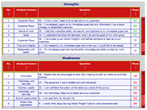 SWOT for Action Planning